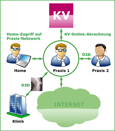 securepoint it security l sungen f r rzte und praxen