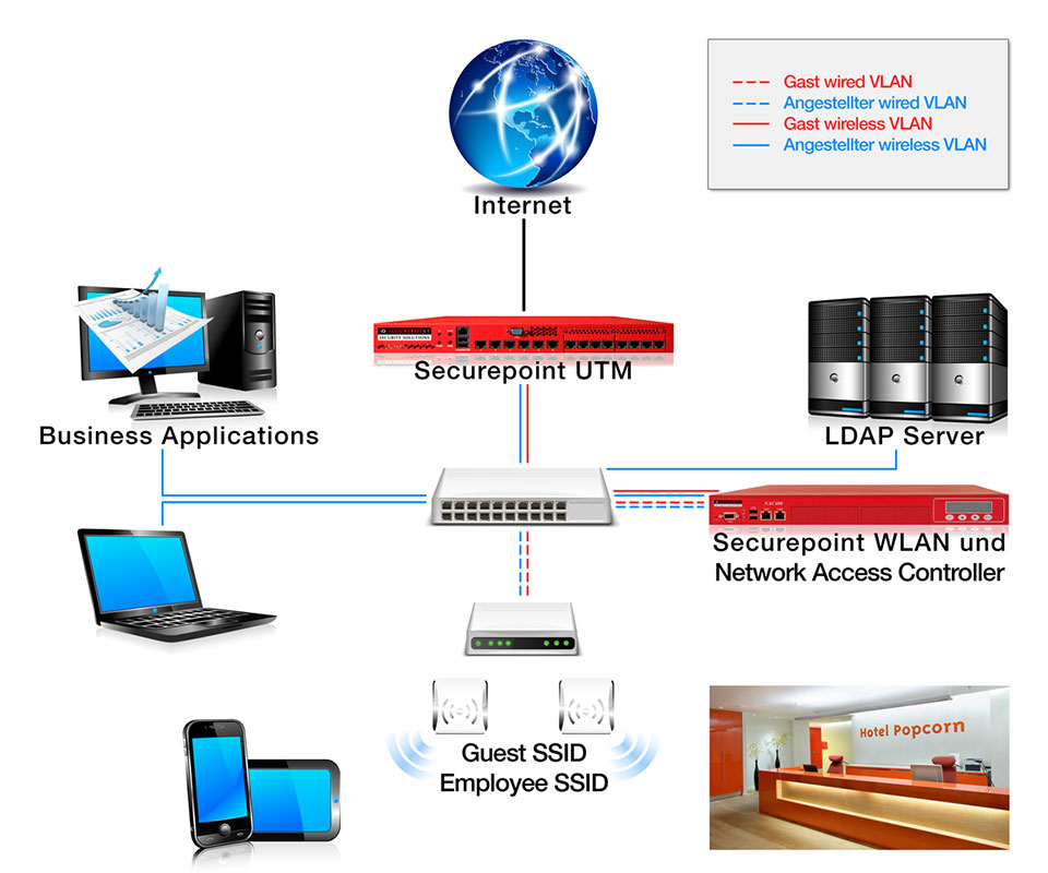 WLAN management for BYOD, guest accesses and access points