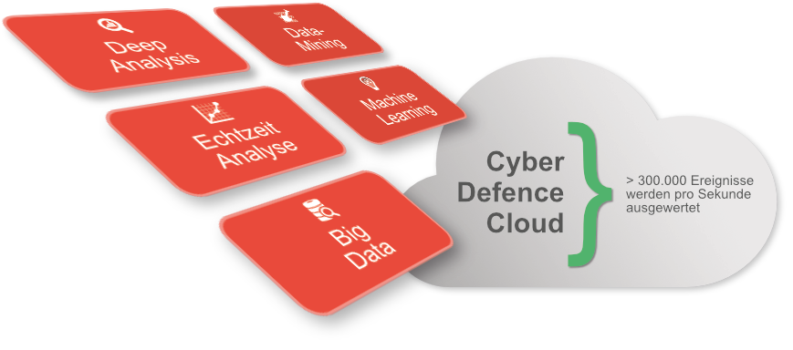 Cyber Defence Cloud